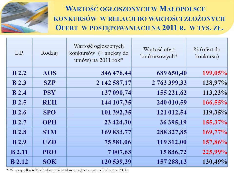 Małopolski OW NFZ - nakłady na świadczenia zdrowotne w latach 2004 - 2011 * W przypadku AOS dwukrotność konkursu ogłoszonego na I półrocze 2011r.