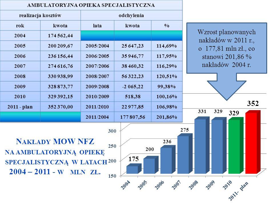 N AKŁADY MOW NFZ NA AMBULATORYJNĄ OPIEKĘ SPECJALISTYCZNĄ W LATACH 2004 – 2011 - W MLN ZŁ. Wzrost planowanych nakładów w 2011 r., o 177,81 mln zł., co