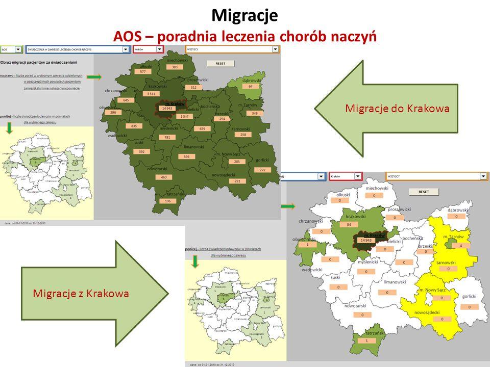 Migracje AOS – poradnia leczenia chorób naczyń Migracje z Krakowa Migracje do Krakowa