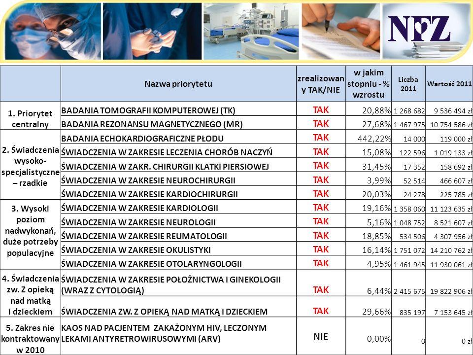 Nazwa priorytetu zrealizowan y TAK/NIE w jakim stopniu - % wzrostu Liczba 2011 Wartość 2011 1. Priorytet centralny BADANIA TOMOGRAFII KOMPUTEROWEJ (TK