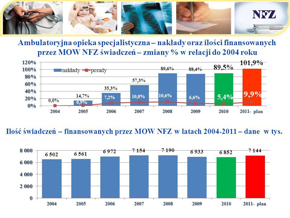 Małopolski OW NFZ - nakłady na świadczenia zdrowotne w latach 2004 - 2011 Ambulatoryjna opieka specjalistyczna – nakłady oraz ilości finansowanych prz
