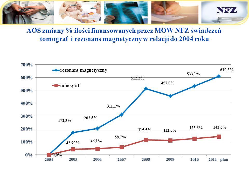 AOS zmiany % ilości finansowanych przez MOW NFZ świadczeń tomograf i rezonans magnetyczny w relacji do 2004 roku Małopolski OW NFZ - nakłady na świadczenia zdrowotne w latach 2004 - 2011