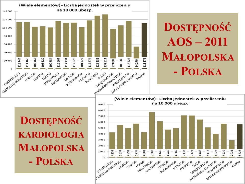 D OSTĘPNOŚĆ AOS – 2011 M AŁOPOLSKA - P OLSKA D OSTĘPNOŚĆ KARDIOLOGIA M AŁOPOLSKA - P OLSKA