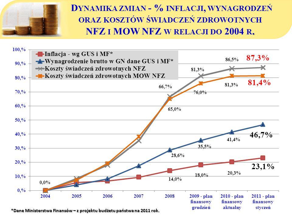 *Dane Ministerstwa Finansów – z projektu budżetu państwa na 2011 rok.. D YNAMIKA ZMIAN - % INFLACJI, WYNAGRODZEŃ ORAZ KOSZTÓW ŚWIADCZEŃ ZDROWOTNYCH NF