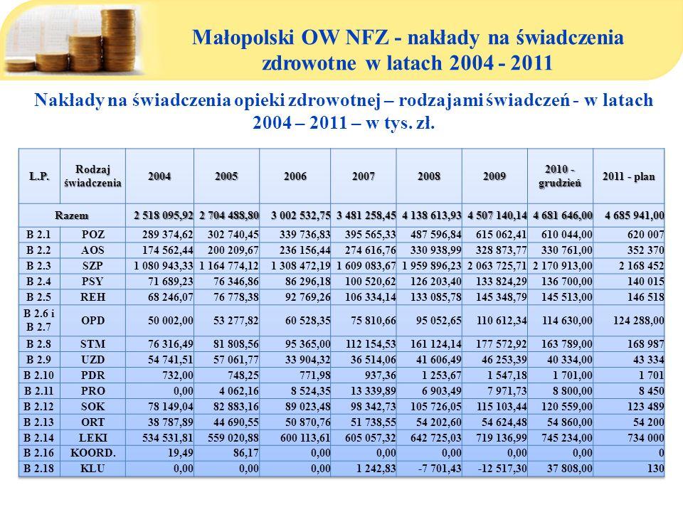 Małopolski OW NFZ - nakłady na świadczenia zdrowotne w latach 2004 - 2011 Nakłady na świadczenia opieki zdrowotnej – rodzajami świadczeń - w latach 20