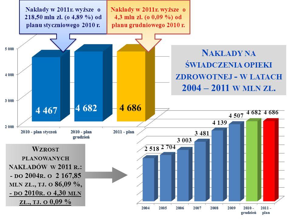 N AKŁADY NA ŚWIADCZENIA OPIEKI ZDROWOTNEJ - W LATACH 2004 – 2011 W MLN ZŁ.