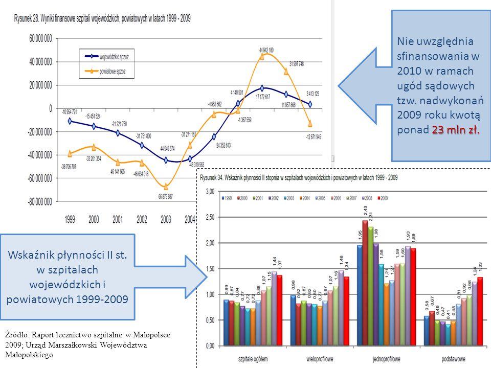 Źródło: Raport lecznictwo szpitalne w Małopolsce 2009; Urząd Marszałkowski Województwa Małopolskiego 23 mln zł. Nie uwzględnia sfinansowania w 2010 w