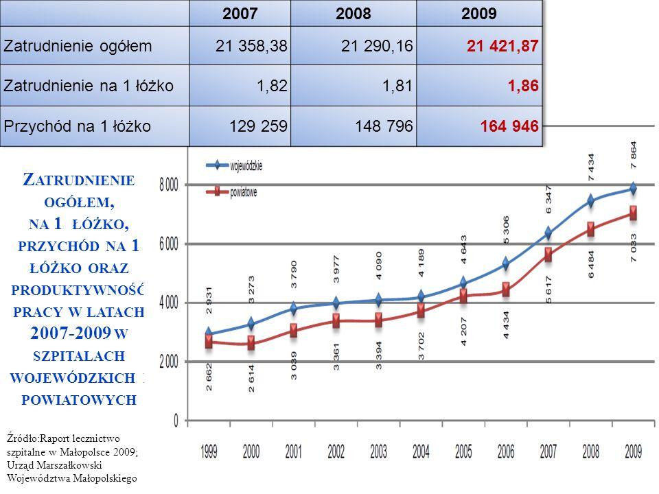 Źródło:Raport lecznictwo szpitalne w Małopolsce 2009; Urząd Marszałkowski Województwa Małopolskiego Z ATRUDNIENIE OGÓŁEM, NA 1 ŁÓŻKO, PRZYCHÓD NA 1 ŁÓ