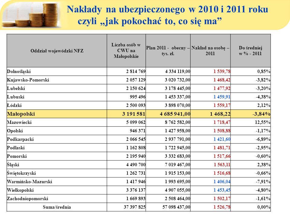 Oddział wojewódzki NFZ Liczba osób w CWU na Małopolskie Plan 2011 - obecny – tys. zł. Nakład na osobę – 2011 Do średniej w % - 2011 Dolnośląski2 814 7
