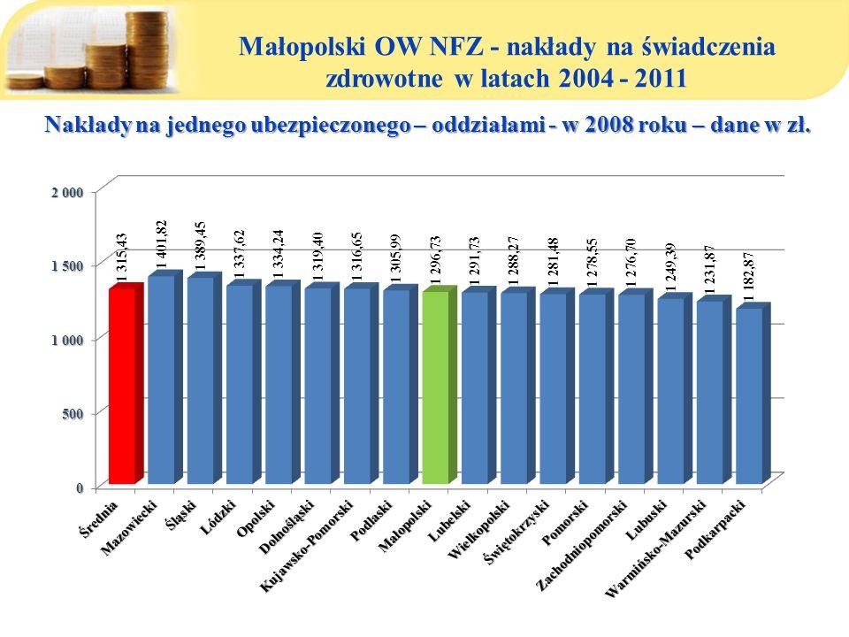 Małopolski OW NFZ - nakłady na świadczenia zdrowotne w latach 2004 - 2011 Nakłady na jednego ubezpieczonego – oddziałami - w 2008 roku – dane w zł.