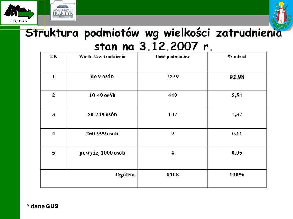 Struktura podmiotów wg wielkości zatrudnienia stan na 3.12.2007 r.