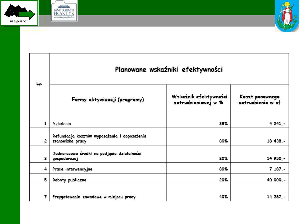 Lp. Planowane wskaźniki efektywności Formy aktywizacji (programy) Wskaźnik efektywności zatrudnieniowej w % Wskaźnik efektywności zatrudnieniowej w %