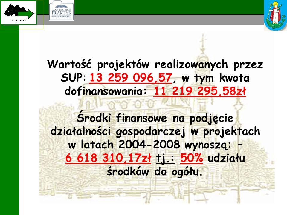 Wartość projektów realizowanych przez SUP: 13 259 096,57, w tym kwota dofinansowania: 11 219 295,58zł Środki finansowe na podjęcie działalności gospodarczej w projektach w latach 2004-2008 wynoszą: – 6 618 310,17zł tj.: 50% udziału środków do ogółu.