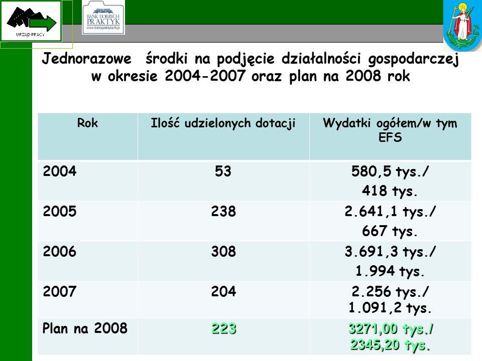 Jednorazowe środki na podjęcie działalności gospodarczej w okresie 2004-2007 oraz plan na 2008 rok RokIlość udzielonych dotacjiWydatki ogółem/w tym EFS 200453580,5 tys./ 418 tys.
