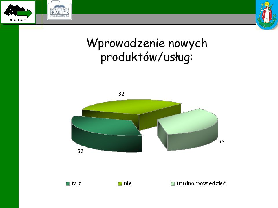 Wprowadzenie nowych produktów/usług: