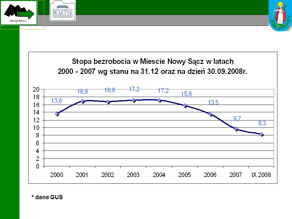 Łączna wartość projektów realizowanych przez SUP w latach 2004 – 2008 – 13 259 096,57 PLN