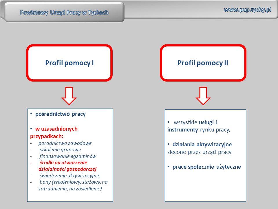 Profil pomocy IProfil pomocy II pośrednictwo pracy w uzasadnionych przypadkach: -poradnictwo zawodowe - szkolenia grupowe - finansowanie egzaminów - środki na utworzenie działalności gospodarczej - świadczenie aktywizacyjne - bony (szkoleniowy, stażowy, na zatrudnienia, na zasiedlenie) wszystkie usługi i instrumenty rynku pracy, działania aktywizacyjne zlecone przez urząd pracy prace społecznie użyteczne