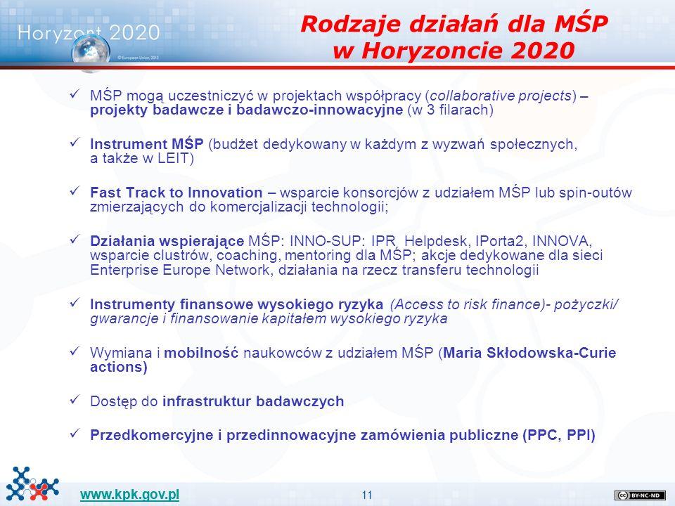 11 www.kpk.gov.pl Rodzaje działań dla MŚP w Horyzoncie 2020 MŚP mogą uczestniczyć w projektach współpracy (collaborative projects) – projekty badawcze i badawczo-innowacyjne (w 3 filarach) Instrument MŚP (budżet dedykowany w każdym z wyzwań społecznych, a także w LEIT) Fast Track to Innovation – wsparcie konsorcjów z udziałem MŚP lub spin-outów zmierzających do komercjalizacji technologii; Działania wspierające MŚP: INNO-SUP: IPR Helpdesk, IPorta2, INNOVA, wsparcie clustrów, coaching, mentoring dla MŚP; akcje dedykowane dla sieci Enterprise Europe Network, działania na rzecz transferu technologii Instrumenty finansowe wysokiego ryzyka (Access to risk finance)- pożyczki/ gwarancje i finansowanie kapitałem wysokiego ryzyka Wymiana i mobilność naukowców z udziałem MŚP (Maria Skłodowska-Curie actions) Dostęp do infrastruktur badawczych Przedkomercyjne i przedinnowacyjne zamówienia publiczne (PPC, PPI)