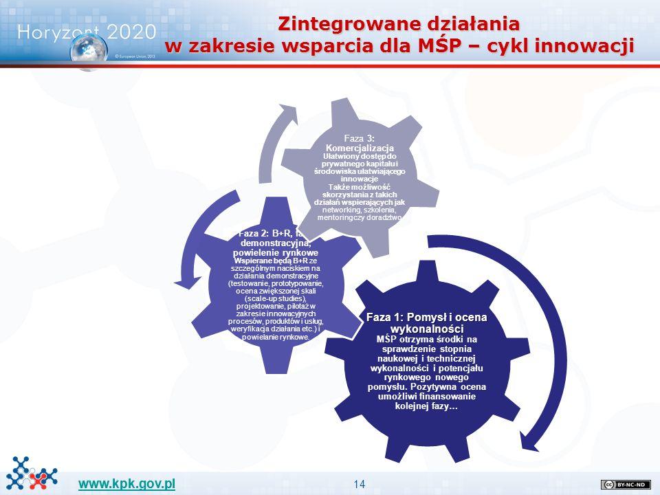 14 www.kpk.gov.pl Zintegrowane działania w zakresie wsparcia dla MŚP – cykl innowacji Faza 1: Pomysł i ocena wykonalności Faza 1: Pomysł i ocena wykonalności MŚP otrzyma środki na sprawdzenie stopnia naukowej i technicznej wykonalności i potencjału rynkowego nowego pomysłu.