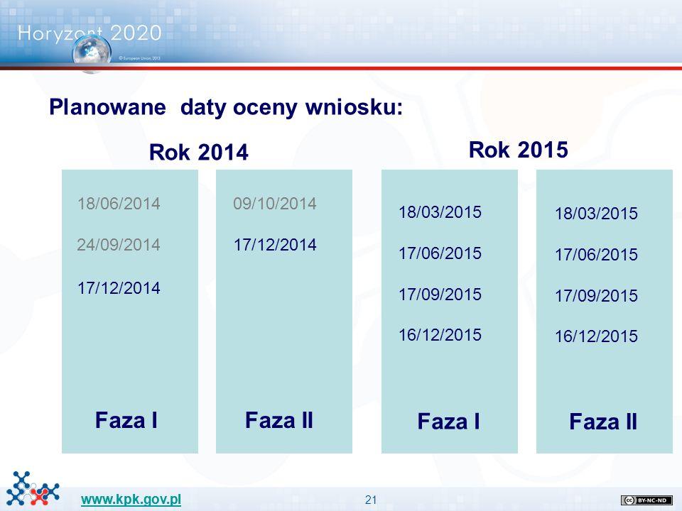 21 www.kpk.gov.pl Planowane daty oceny wniosku: Rok 2014 Rok 2015 18/06/2014 24/09/2014 17/12/2014 09/10/2014 17/12/2014 18/03/2015 17/06/2015 17/09/2015 16/12/2015 18/03/2015 17/06/2015 17/09/2015 16/12/2015 Faza I Faza II Faza I Faza II