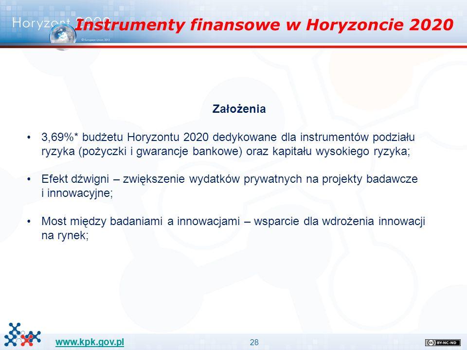 28 www.kpk.gov.pl Założenia 3,69%* budżetu Horyzontu 2020 dedykowane dla instrumentów podziału ryzyka (pożyczki i gwarancje bankowe) oraz kapitału wysokiego ryzyka; Efekt dźwigni – zwiększenie wydatków prywatnych na projekty badawcze i innowacyjne; Most między badaniami a innowacjami – wsparcie dla wdrożenia innowacji na rynek; Instrumenty finansowe w Horyzoncie 2020