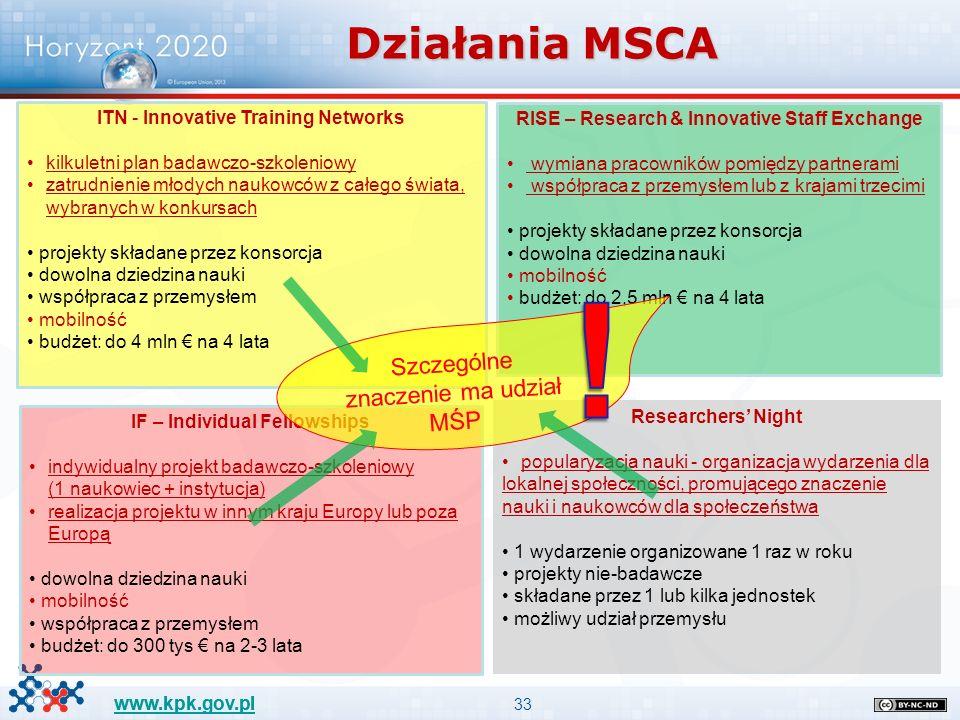 33 www.kpk.gov.pl Działania MSCA ITN - Innovative Training Networks kilkuletni plan badawczo-szkoleniowy zatrudnienie młodych naukowców z całego świata, wybranych w konkursach projekty składane przez konsorcja dowolna dziedzina nauki współpraca z przemysłem mobilność budżet: do 4 mln € na 4 lata RISE – Research & Innovative Staff Exchange wymiana pracowników pomiędzy partnerami współpraca z przemysłem lub z krajami trzecimi projekty składane przez konsorcja dowolna dziedzina nauki mobilność budżet: do 2,5 mln € na 4 lata IF – Individual Fellowships indywidualny projekt badawczo-szkoleniowy (1 naukowiec + instytucja) realizacja projektu w innym kraju Europy lub poza Europą dowolna dziedzina nauki mobilność współpraca z przemysłem budżet: do 300 tys € na 2-3 lata Researchers' Night popularyzacja nauki - organizacja wydarzenia dla lokalnej społeczności, promującego znaczenie nauki i naukowców dla społeczeństwa 1 wydarzenie organizowane 1 raz w roku projekty nie-badawcze składane przez 1 lub kilka jednostek możliwy udział przemysłu Szczególne znaczenie ma udział MŚP