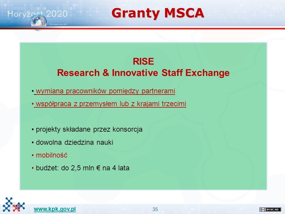 35 www.kpk.gov.pl RISE Research & Innovative Staff Exchange wymiana pracowników pomiędzy partnerami współpraca z przemysłem lub z krajami trzecimi projekty składane przez konsorcja dowolna dziedzina nauki mobilność budżet: do 2,5 mln € na 4 lata Granty MSCA