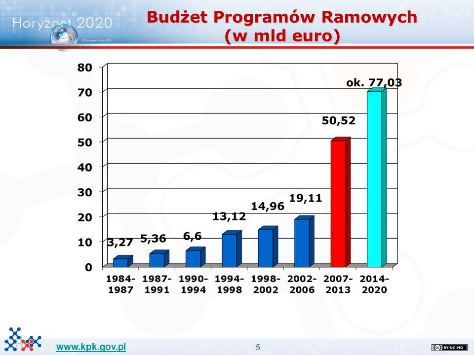 6 www.kpk.gov.pl I.Doskonała baza naukowa: 24 441,1 1.