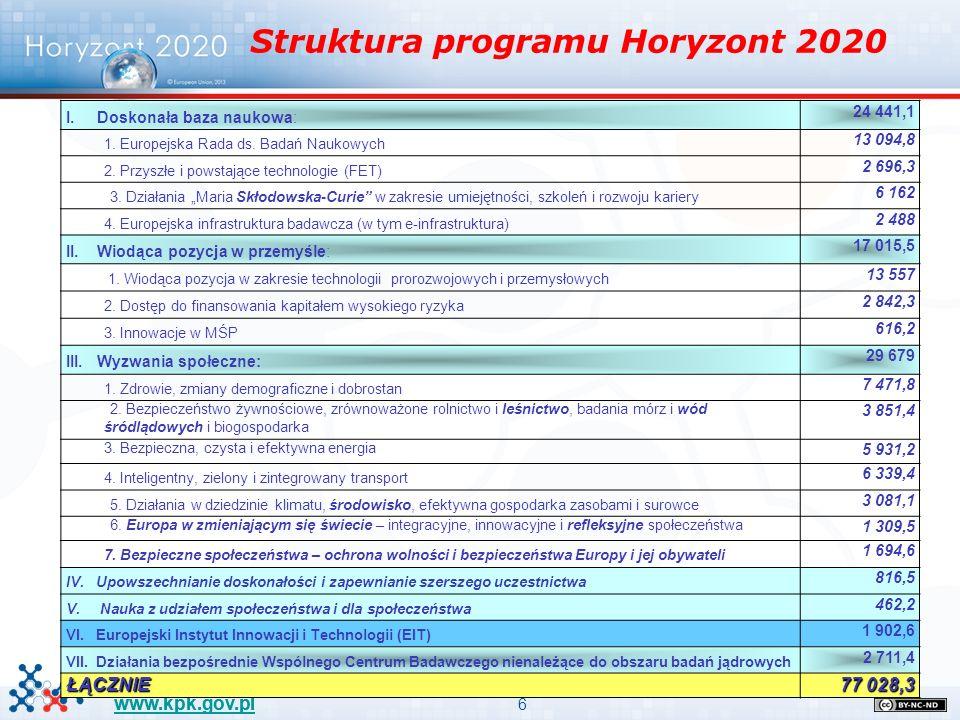 6 www.kpk.gov.pl I. Doskonała baza naukowa: 24 441,1 1. Europejska Rada ds. Badań Naukowych 13 094,8 2. Przyszłe i powstające technologie (FET) 2 696,