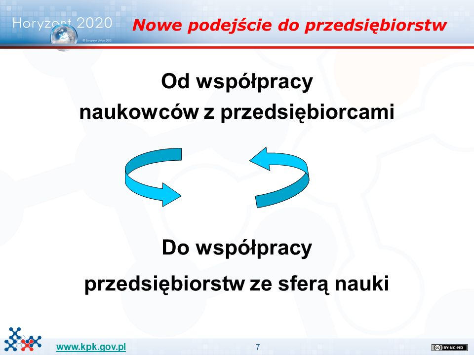 8 www.kpk.gov.pl Logika interwencji w programie Horyzont 2020