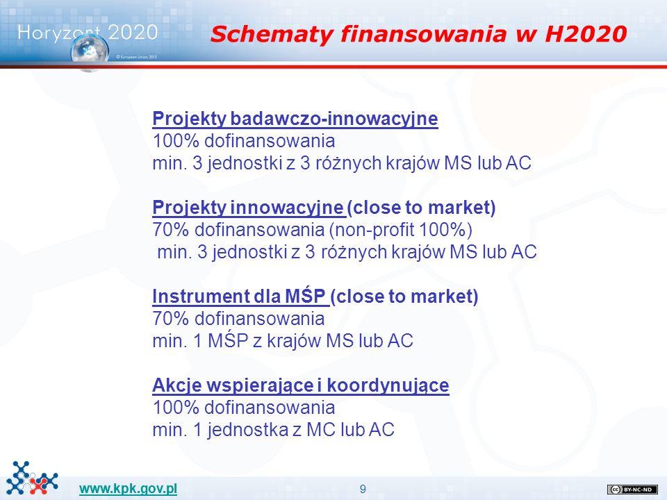 9 www.kpk.gov.pl Schematy finansowania w H2020 Projekty badawczo-innowacyjne 100% dofinansowania min. 3 jednostki z 3 różnych krajów MS lub AC Projekt