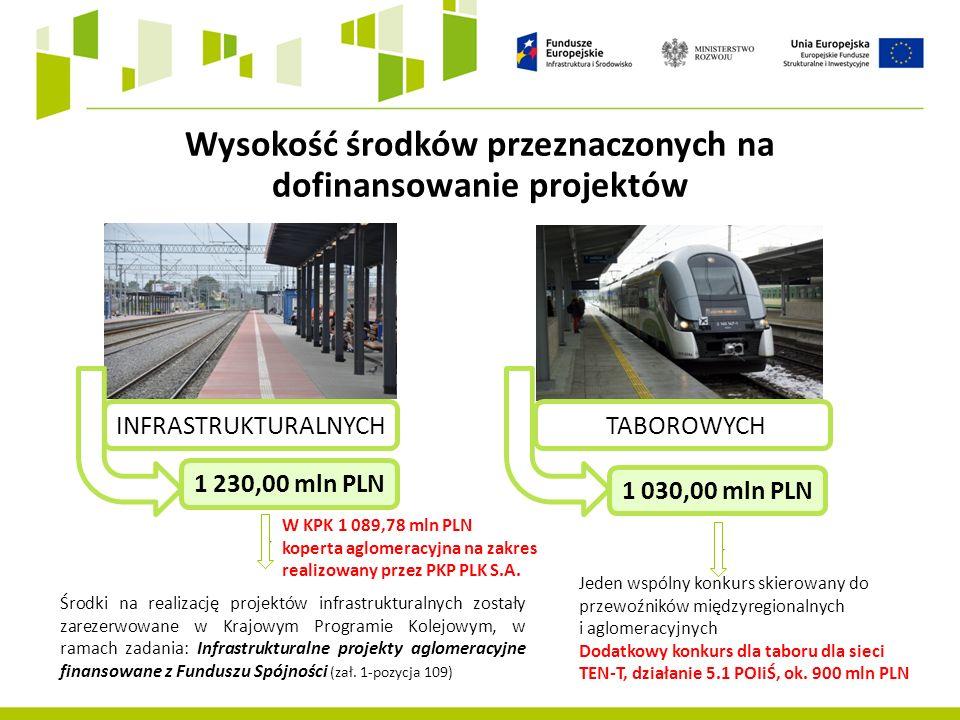 Wysokość środków przeznaczonych na dofinansowanie projektów INFRASTRUKTURALNYCH 1 230,00 mln PLN TABOROWYCH 1 030,00 mln PLN Środki na realizację projektów infrastrukturalnych zostały zarezerwowane w Krajowym Programie Kolejowym, w ramach zadania: Infrastrukturalne projekty aglomeracyjne finansowane z Funduszu Spójności (zał.