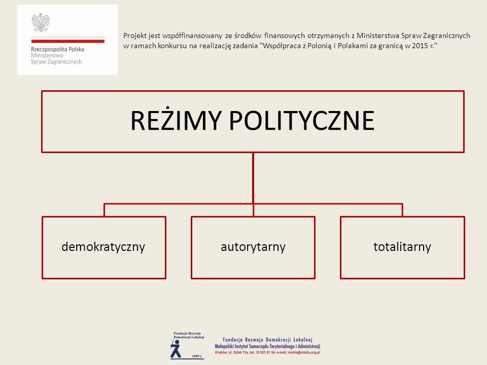 REŻIMY POLITYCZNE demokratycznyautorytarnytotalitarny Projekt jest współfinansowany ze środków finansowych otrzymanych z Ministerstwa Spraw Zagraniczn