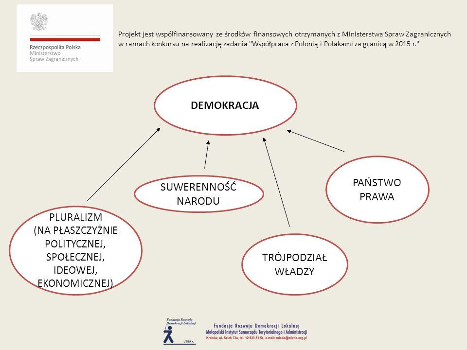DEMOKRACJA TRÓJPODZIAŁ WŁADZY SUWERENNOŚĆ NARODU PAŃSTWO PRAWA PLURALIZM (NA PŁASZCZYŻNIE POLITYCZNEJ, SPOŁECZNEJ, IDEOWEJ, EKONOMICZNEJ) Projekt jest współfinansowany ze środków finansowych otrzymanych z Ministerstwa Spraw Zagranicznych w ramach konkursu na realizację zadania Współpraca z Polonią i Polakami za granicą w 2015 r.