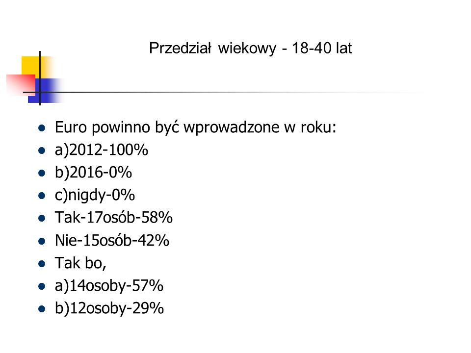 Euro powinno być wprowadzone w roku: a)2012-100% b)2016-0% c)nigdy-0% Tak-17osób-58% Nie-15osób-42% Tak bo, a)14osoby-57% b)12osoby-29% Przedział wiekowy - 18-40 lat