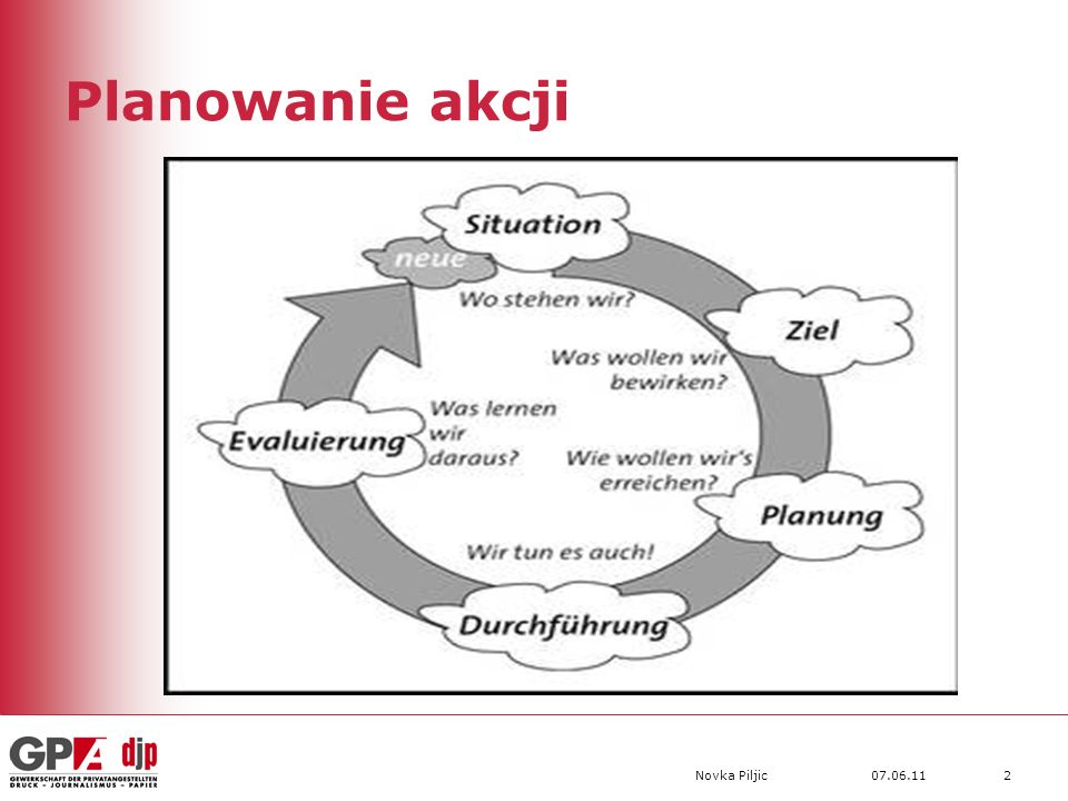 07.06.11Novka Piljic2 Planowanie akcji