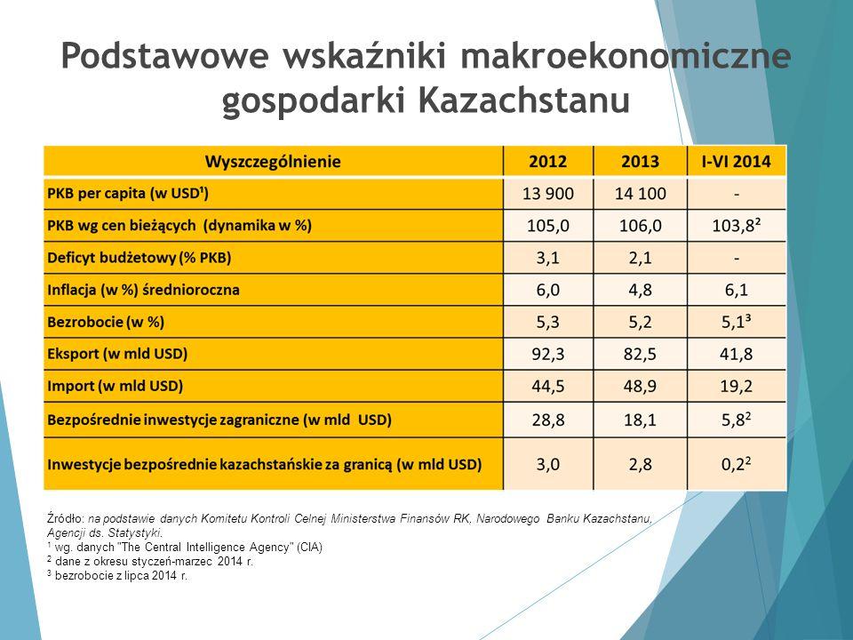 Podstawowe wskaźniki makroekonomiczne gospodarki Kazachstanu Źródło: na podstawie danych Komitetu Kontroli Celnej Ministerstwa Finansów RK, Narodowego