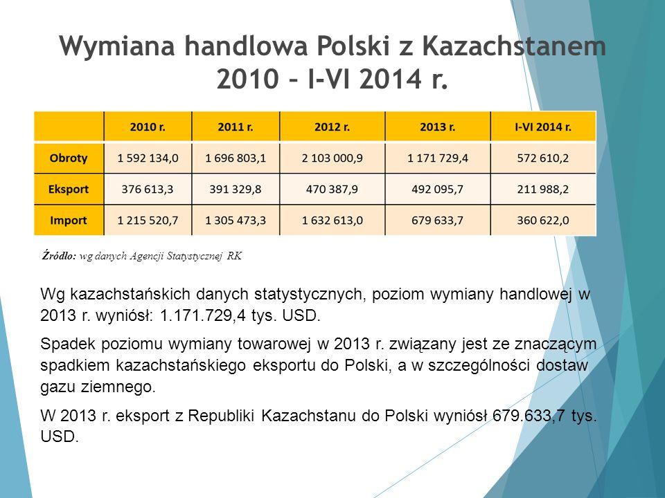 Wymiana handlowa Polski z Kazachstanem 2010 – I-VI 2014 r. Źródło: wg danych Agencji Statystycznej RK Wg kazachstańskich danych statystycznych, poziom