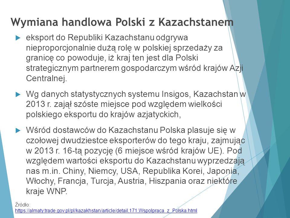 Wymiana handlowa Polski z Kazachstanem  eksport do Republiki Kazachstanu odgrywa nieproporcjonalnie dużą rolę w polskiej sprzedaży za granicę co powo