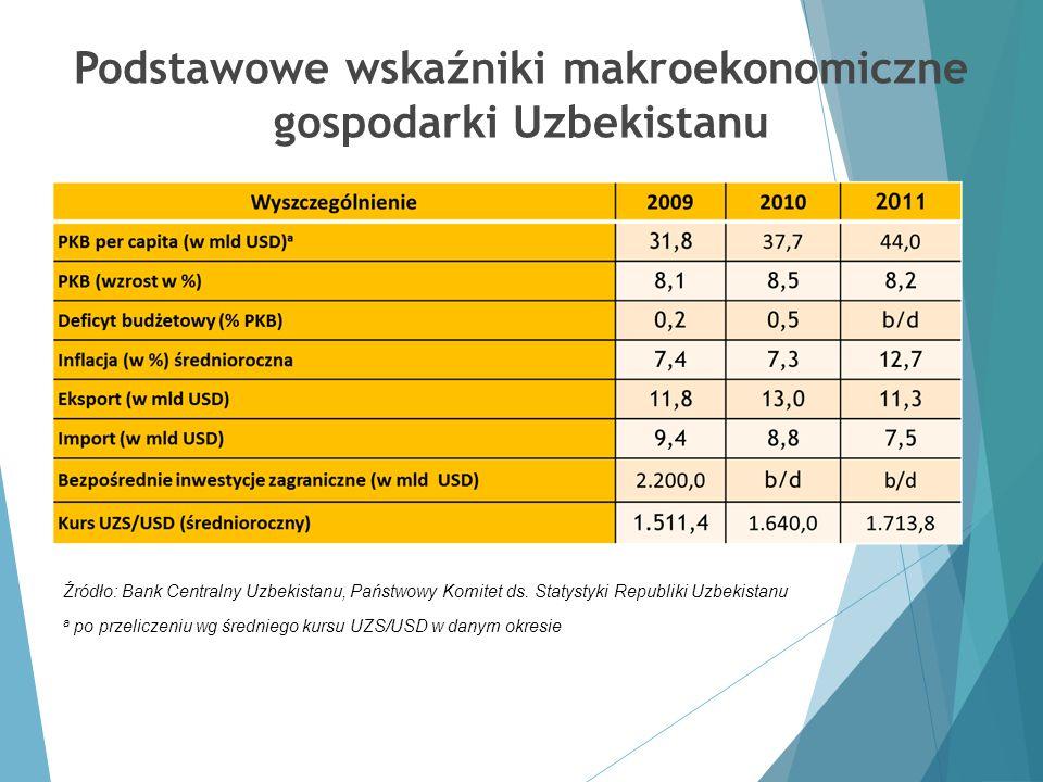 Podstawowe wskaźniki makroekonomiczne gospodarki Uzbekistanu Źródło: Bank Centralny Uzbekistanu, Państwowy Komitet ds. Statystyki Republiki Uzbekistan
