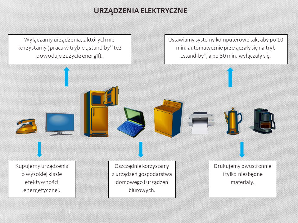 URZĄDZENIA ELEKTRYCZNE Kupujemy urządzenia o wysokiej klasie efektywności energetycznej. Oszczędnie korzystamy z urządzeń gospodarstwa domowego i urzą