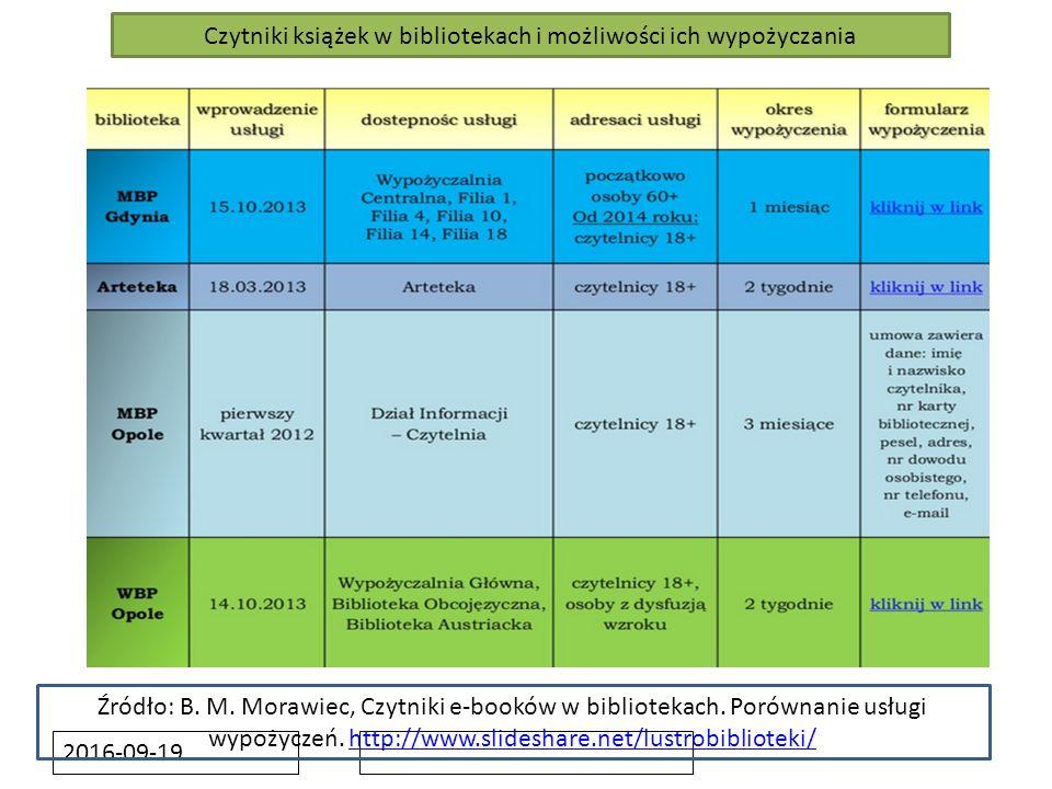 2016-09-19 Źródło: B. M. Morawiec, Czytniki e-booków w bibliotekach. Porównanie usługi wypożyczeń. http://www.slideshare.net/lustrobiblioteki/http://w