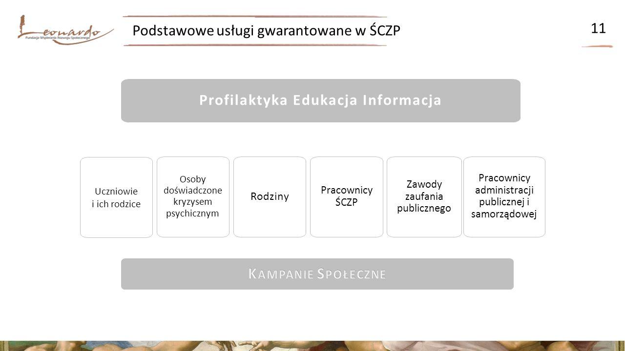 Podstawowe usługi gwarantowane w ŚCZP 11 Profilaktyka Edukacja Informacja Osoby doświadczone kryzysem psychicznym Pracownicy administracji publicznej i samorządowej Zawody zaufania publicznego Pracownicy ŚCZP Rodziny Uczniowie i ich rodzice