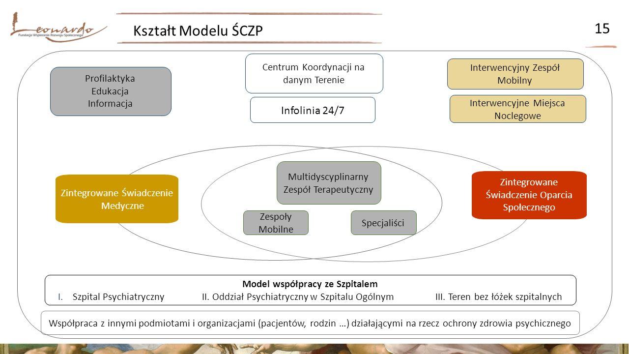 Kształt Modelu ŚCZP 15 Model współpracy ze Szpitalem I.Szpital Psychiatryczny II.