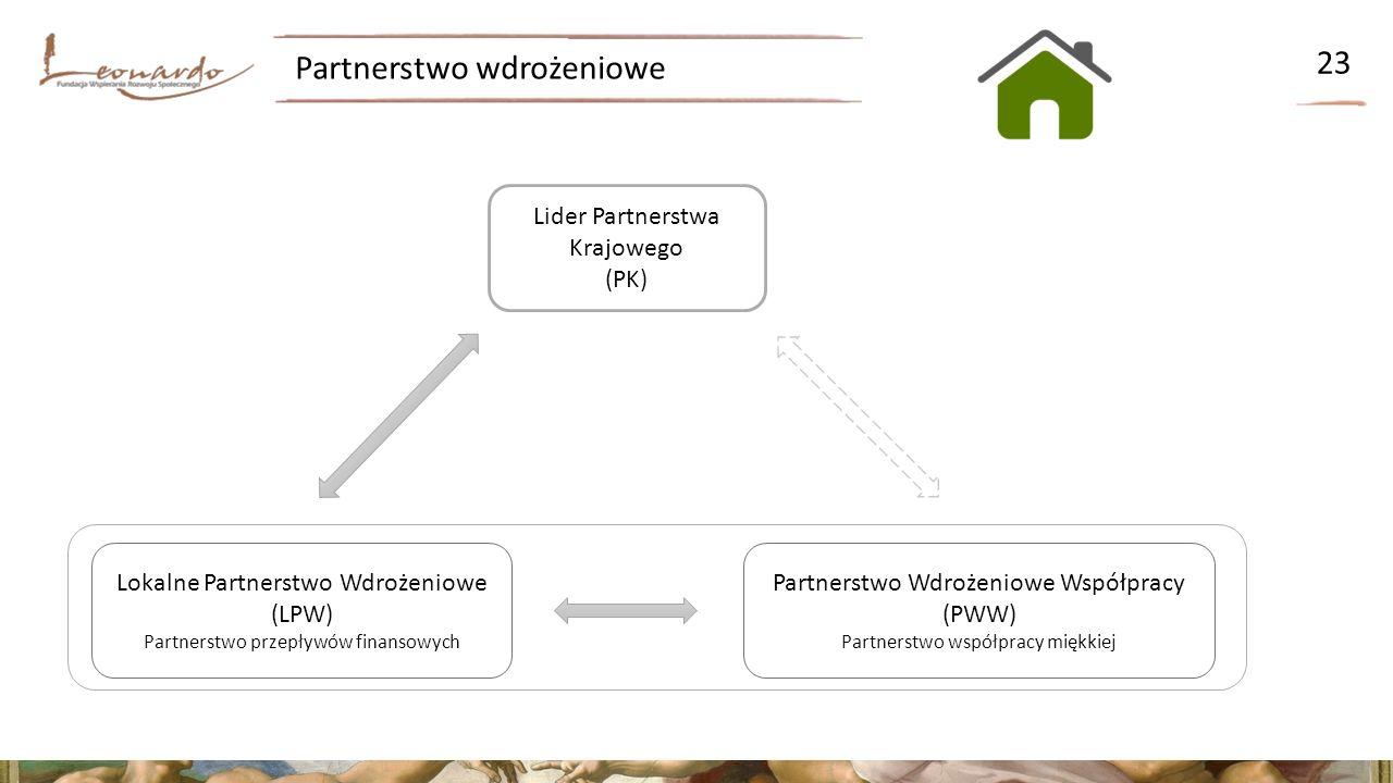 Partnerstwo Wdrożeniowe Współpracy (PWW) Partnerstwo współpracy miękkiej Partnerstwo wdrożeniowe 23 Lider Partnerstwa Krajowego (PK) Lokalne Partnerstwo Wdrożeniowe (LPW) Partnerstwo przepływów finansowych