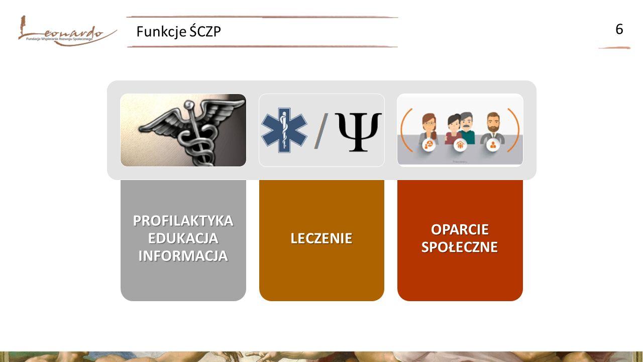 Funkcje ŚCZP 7 Koordynacja OPARCIESPOŁECZNE OPARCIE SPOŁECZNELECZENIE PROFILAKTYKA EDUKACJA INFORMACJA Zasady współpracy ze szpitalem/ oddziałem szpitalnym Zintegrowane Świadczenie Oparcia Społecznego Zintegrowane Świadczenie Medyczne