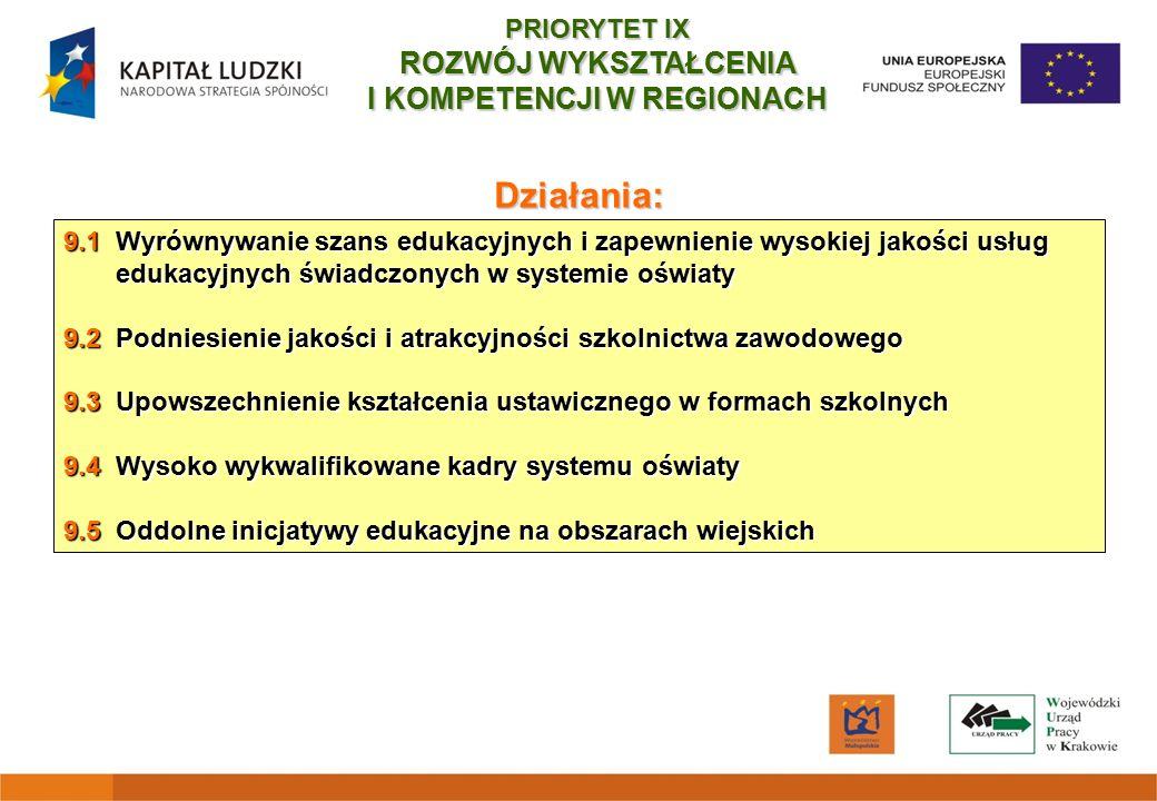 9.1 Wyrównywanie szans edukacyjnych i zapewnienie wysokiej jakości usług edukacyjnych świadczonych w systemie oświaty 9.2 Podniesienie jakości i atrakcyjności szkolnictwa zawodowego 9.3 Upowszechnienie kształcenia ustawicznego w formach szkolnych 9.4 Wysoko wykwalifikowane kadry systemu oświaty 9.5 Oddolne inicjatywy edukacyjne na obszarach wiejskich Działania: PRIORYTET IX ROZWÓJ WYKSZTAŁCENIA I KOMPETENCJI W REGIONACH