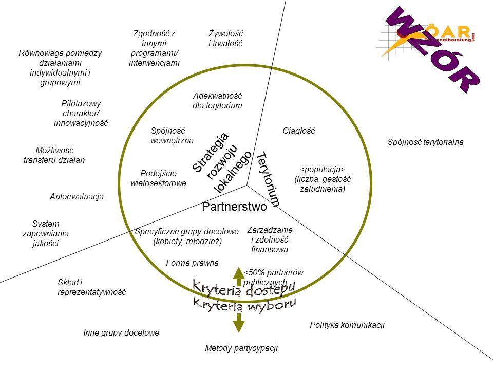 Strategia rozwoju lokalnego Terytorium Partnerstwo Inne grupy docelowe Metody partycypacji <50% partnerów publicznych (liczba, gęstość zaludnienia) Ciągłość Spójność terytorialna Żywotość i trwałość Specyficzne grupy docelowe (kobiety, młodzież) Forma prawna Zarządzanie i zdolność finansowa Polityka komunikacji Skład i reprezentatywność Zgodność z innymi programami/ interwencjami Spójność wewnętrzna Adekwatność dla terytorium Równowaga pomiędzy działaniami indywidualnymi i grupowymi Podejście wielosektorowe Pilotażowy charakter/ innowacyjność System zapewniania jakości Możliwość transferu działań Autoewaluacja