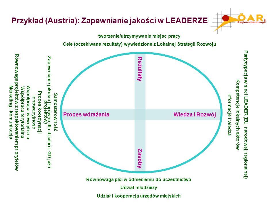 Przykład (Austria): Zapewnianie jakości w LEADERZE Rezultaty Zasoby Proces wdrażania Wiedza i Rozwój Równowaga płci w odniesieniu do uczestnictwa Udział młodzieży Udział i kooperacja urzędów miejskich Samosterowność Zapewnianie jakości (zarówno dla działań LGD jak i projektów) Proces koordynacji Innowacyjność Współpraca wewnętrzna Współpraca terytorialna Równowaga projektów z respektowaniem priorytetów Marketing i komunikacja Partycypacja w sieci LEADER (EU, narodowej, regionalnej) Kompetencje lokalnych aktorów Informacje i wiedza tworzenie/utrzymywanie miejsc pracy Cele (oczekiwane rezultaty) wywiedzione z Lokalnej Strategii Rozwoju