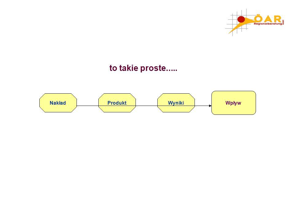 Nakład Wpływ ProduktWyniki to takie proste.....